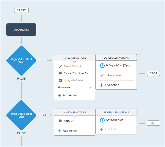 Point and click Salesforce configuration