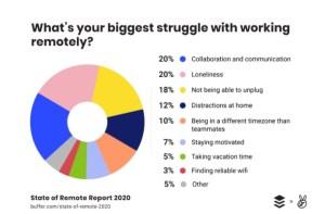 Remote working problems
